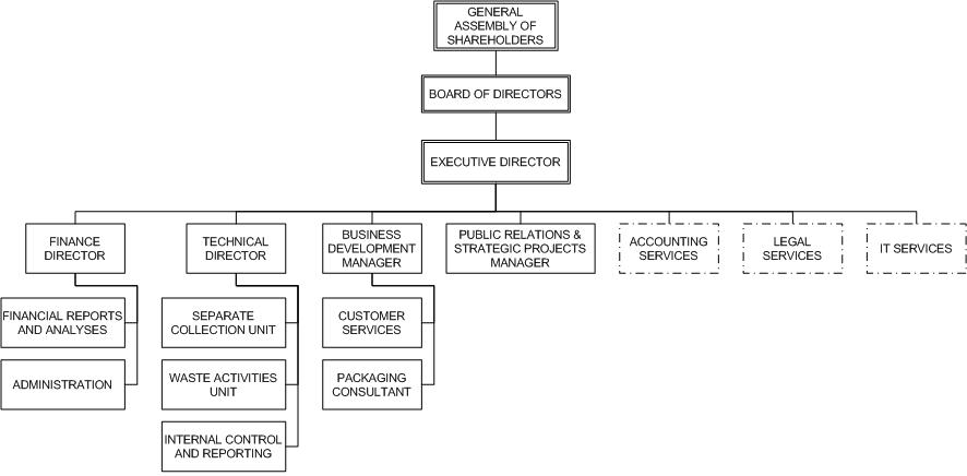 The Organizational Structure of Walgreens